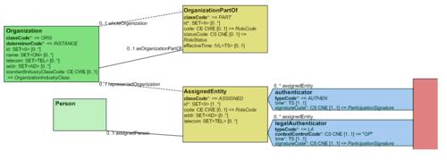 ILF:Allgemeiner Implementierungsleitfaden - Art-Decor-Tabellen verstehen